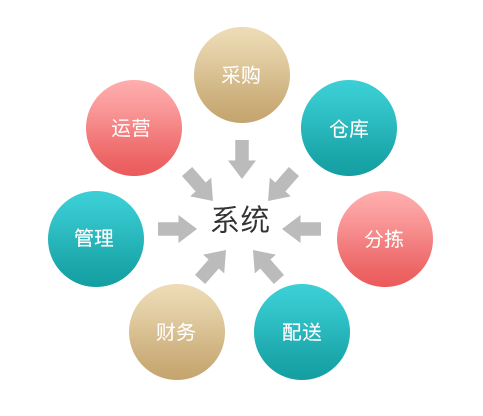 供应链平台所有环节全部由系统高效完成