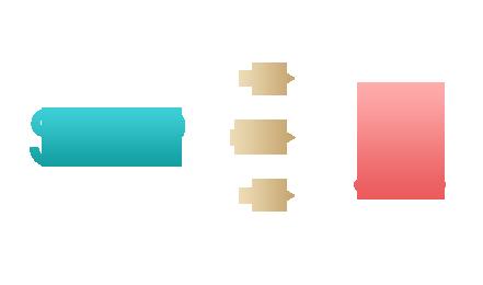 供应链平台按订单需求直接配送至顾客指定地址