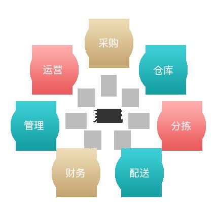 供应链平台所有环节